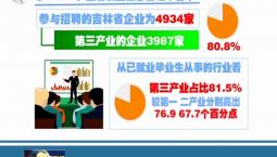 吉林省2019年应届大学生就业创业情况调查出炉