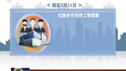 截至3月11日 吉林省规上工业企业复工率99%