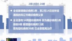 吉林省新增1例新冠肺炎确诊病例