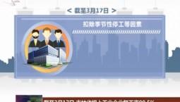 截至3月17日 吉林省规上工业企业复工率99.5%