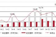 长春房价<em>M</em>曲线预测 2015量价齐升短期内难实现