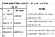 吉林省停止22项30个职业资格考试鉴定发证活动