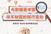 大数据告诉你中国旅行新变化:单身出游更幸福!
