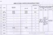 2018年1月1日起长春市调整部分公租房租金,涉及西城家园、润民·大成等