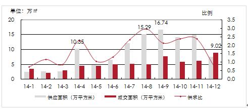 2014年1-12月长春市销售型商业营业用房供求比走势