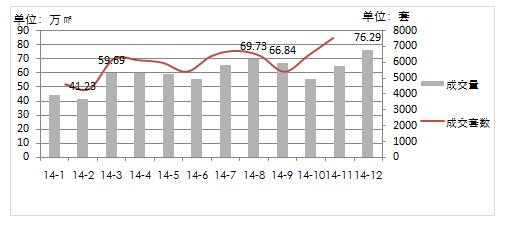 商品住宅2014年1-12月成交量走势
