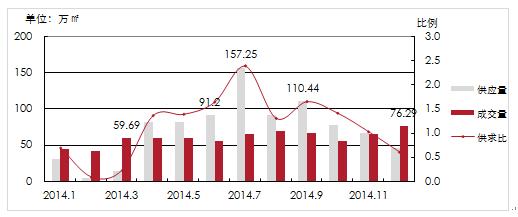 商品住宅2014年1-12月市场供求比走势