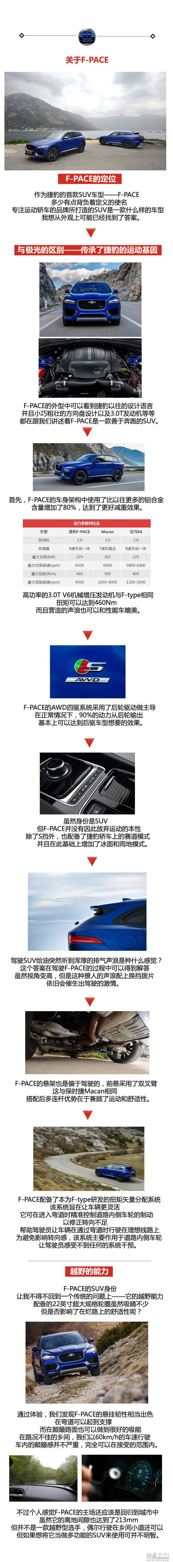 忠于奔跑 试驾捷豹F-PACE 3.0T S