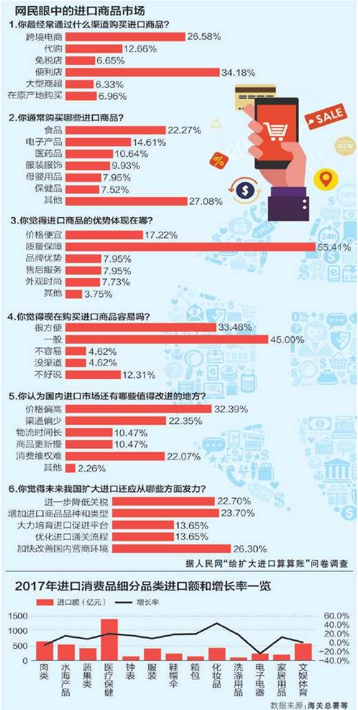 中国年进口值占全球1/10左右