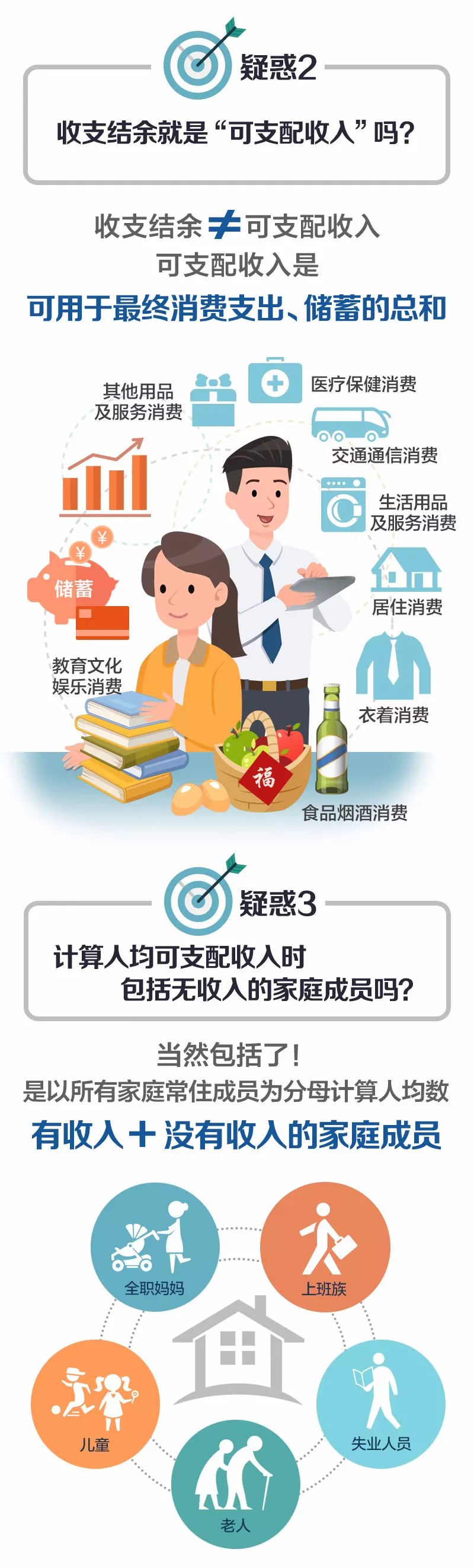 """【微科普】""""可支配收入""""就是拿到手的工资吗?一图看懂!"""