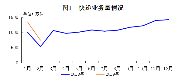 1-2月长春市快递服务企业业务量累计完成2079.37万件