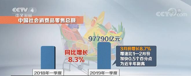 """新闻观察:中国消费""""主引擎""""动力强"""