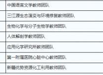 """教育部认定首批201个""""全国高校黄大年式教师团队"""""""
