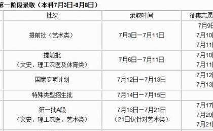 吉林省2015年普通高考录取工作7月3日开始