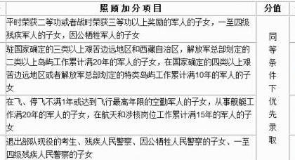 吉林省普通高校照顾加分项目出炉 最高可加20分