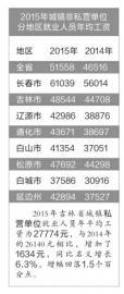 吉林省平均工资公布 长春市最高白城市最低