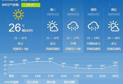 7月31日長春多云有時晴 最高氣溫31℃