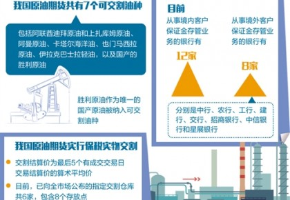 """原油期货为全球提供""""中国机会"""""""