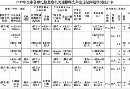 """松原切实解决通报曝光""""冷热不均""""问题 3个县(市、区)被点名批评"""