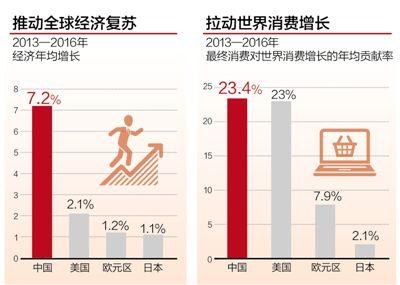 中国经济活力驱动全球增长(读数·发现经济运行的轨迹)