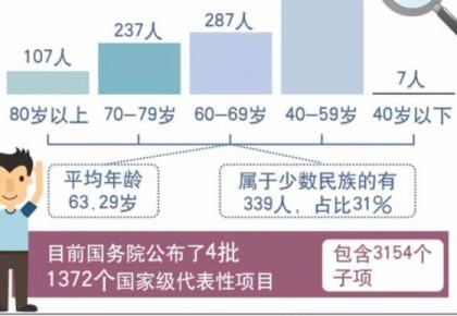"""第五批国家级""""非遗""""传承人公布,吉林省11人入选!(附名单)"""