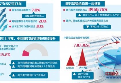 我国服务贸易保持较快增长态势 上半年占对外贸易总额比重达15.2%