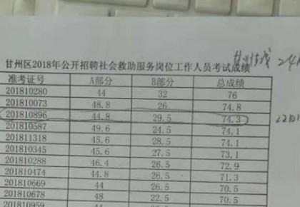 甘肃一民政局招考2次公布成绩不一致 局长副局长被处分