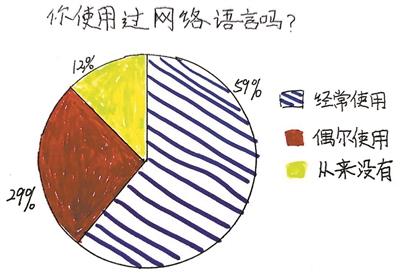 """六成儿童常用网络语言 """"这样子""""变""""酱紫"""" """"see you""""变CU"""