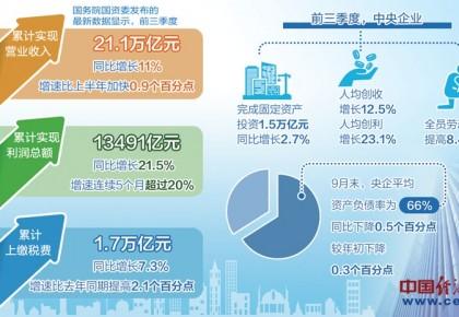 央企前三季度利润总额同比增长21.5% 高质量发展迈出坚实步伐