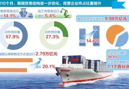 10月我国外贸增长好于市场预期