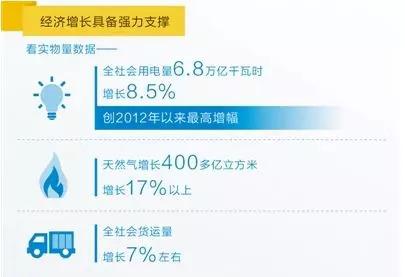 2018经济增速真实吗?用电量增了8.5%