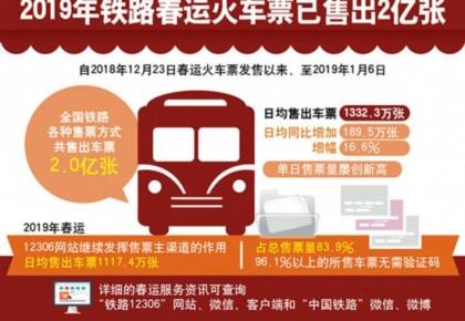 2019铁路春运火车票已售出2亿张