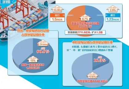 1月我國貿易順差超出預期 一般貿易進出口增長13%