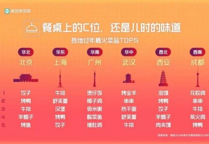今年春节餐桌上的C位是啥?春节消费地图了解一下
