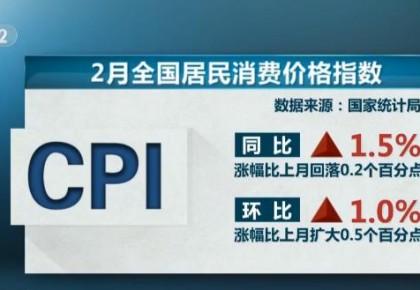 2月CPI同比上涨1.5% 专家:价格总体平稳