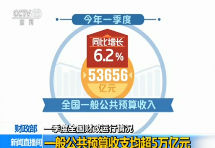 财政部发布一季度全国财政运行情况:一般公共预算收支均超5万亿元