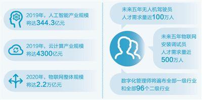 新职业人才市场抢手(经济新方位·新职业看潜力①)