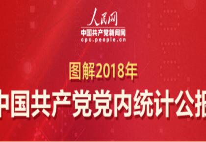 图解 | 2018年中国共产党党内统计公报