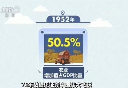 【70年数据见证新中国伟大飞跃】农业国演进为世界第一制造业大国