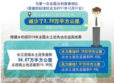 万里长江绿意浓——写在推动长江经济带发展座谈会召开四周年之际