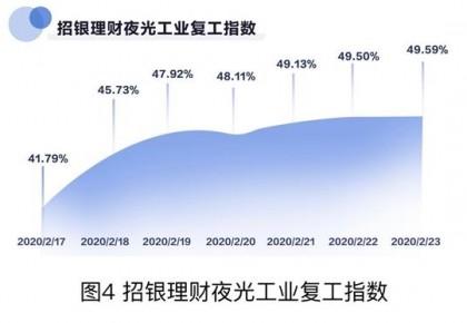 【中国那些事儿】中国复工复产不断加速 外媒:车越来越多 夜越来越亮