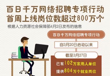 百日千万网络招聘专项行动首周上线岗位数超过800万个