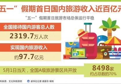 """""""五一""""假期首日国内旅游收入近百亿元"""