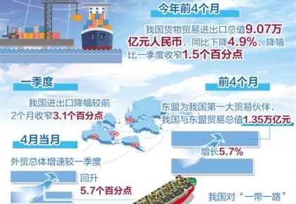 稳外贸政策持续发力逐渐显效—— 4月份出口增速好于市场预期