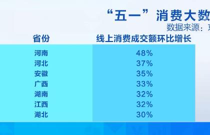 """""""五一""""假期消費大數據出爐!46歲以上中老年人線上成交額增長最高"""