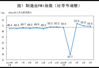 统计局:5月制造业及非制造业PMI均保持在临界点以上