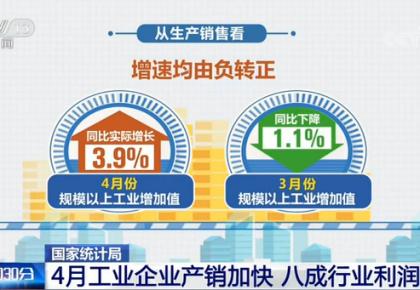 国家统计局:4月工业企业产销加快 八成行业利润改善