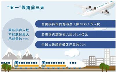 行业逐步回暖 市场潜力巨大 旅游消费 复苏新意足(经济新方位·新产业新业态)
