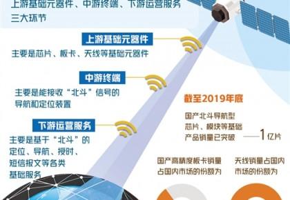 """相关应用产业迎来更大机遇!""""北斗""""组网将开启多大市场?"""