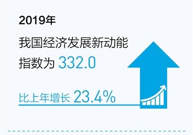 经济发展新动能指数保持继续上升势头 网络经济指数增幅最高贡献最大